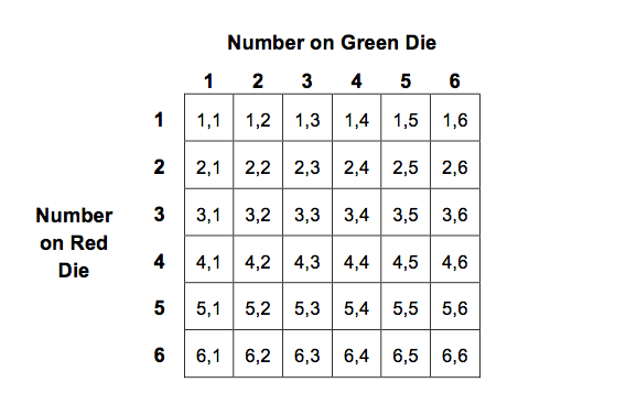 probability of 2 dice rolling the same number